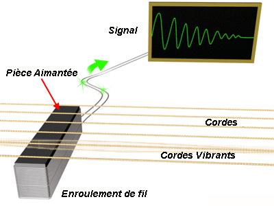 Vibrations cordes guitare électrique
