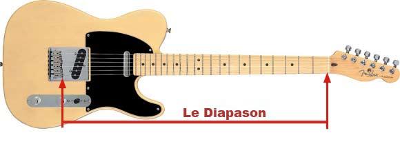 Le Diapason d'une Guitare