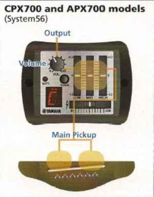 Yamaha Préamplis Modèle CPX et APX 700