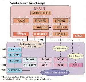 L'Artisanat Yamaha
