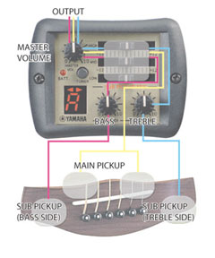 Yamaha A .R.T. Preamp Système 57