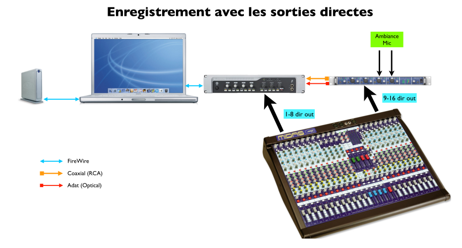 La Table De Mixage Musicarius Le Blog